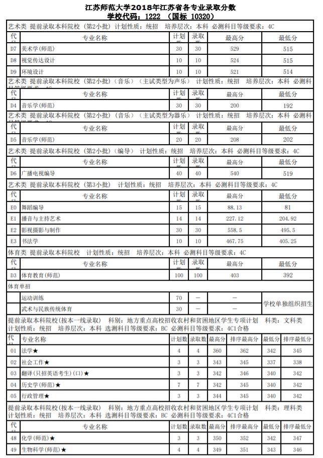 江苏师范大学2018年江苏各专业录取分数线