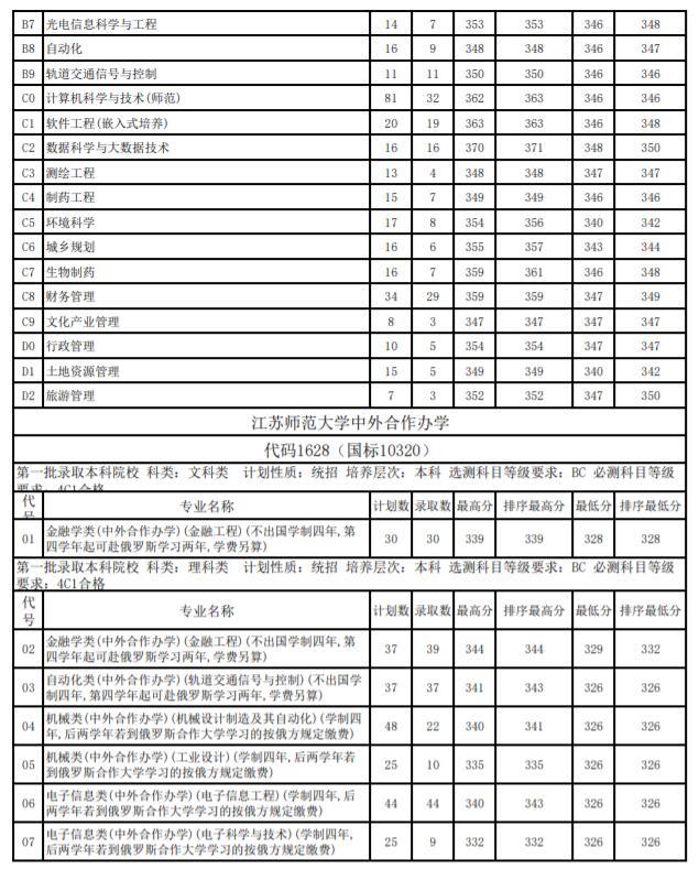 江苏师范大学2018年江苏各专业录取分数线5