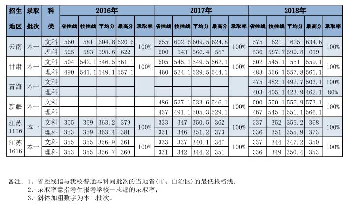 南京财经大学2018年各省录取分数线2