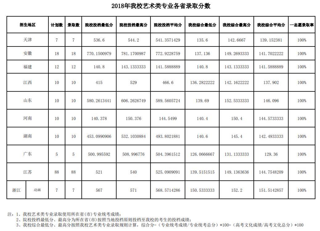 南京财经大学2018年艺术类录取分数线