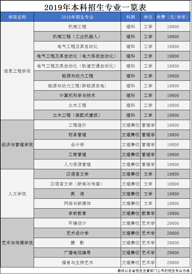 中国矿业大学银川学院各专业学费多少