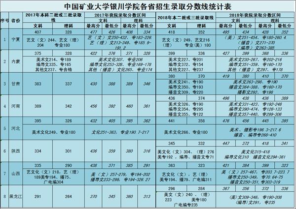 中国矿业大学银川学院2018年各省录取分数线