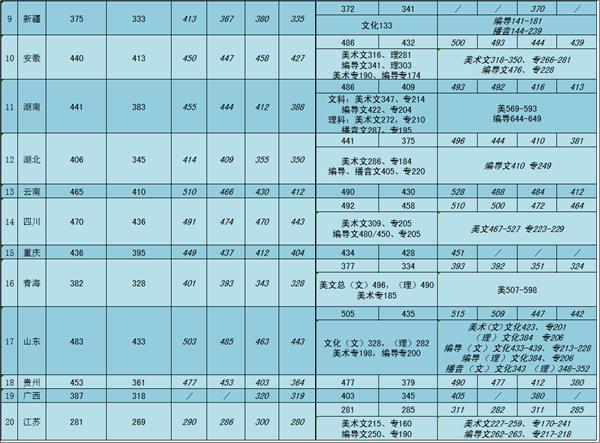 中国矿业大学银川学院2018年各省录取分数线2