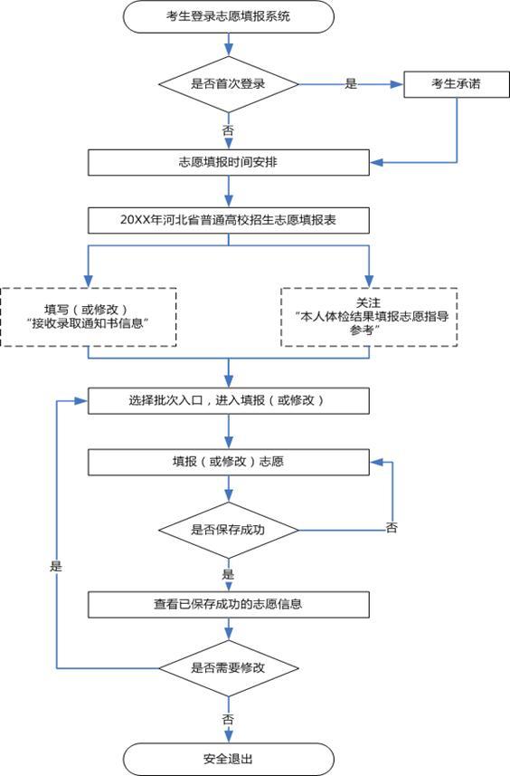 2019年河北高考志愿填报流程