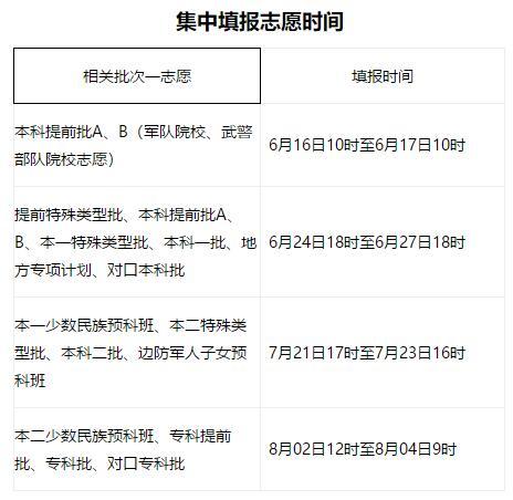 2019年河北高考志愿填报时间