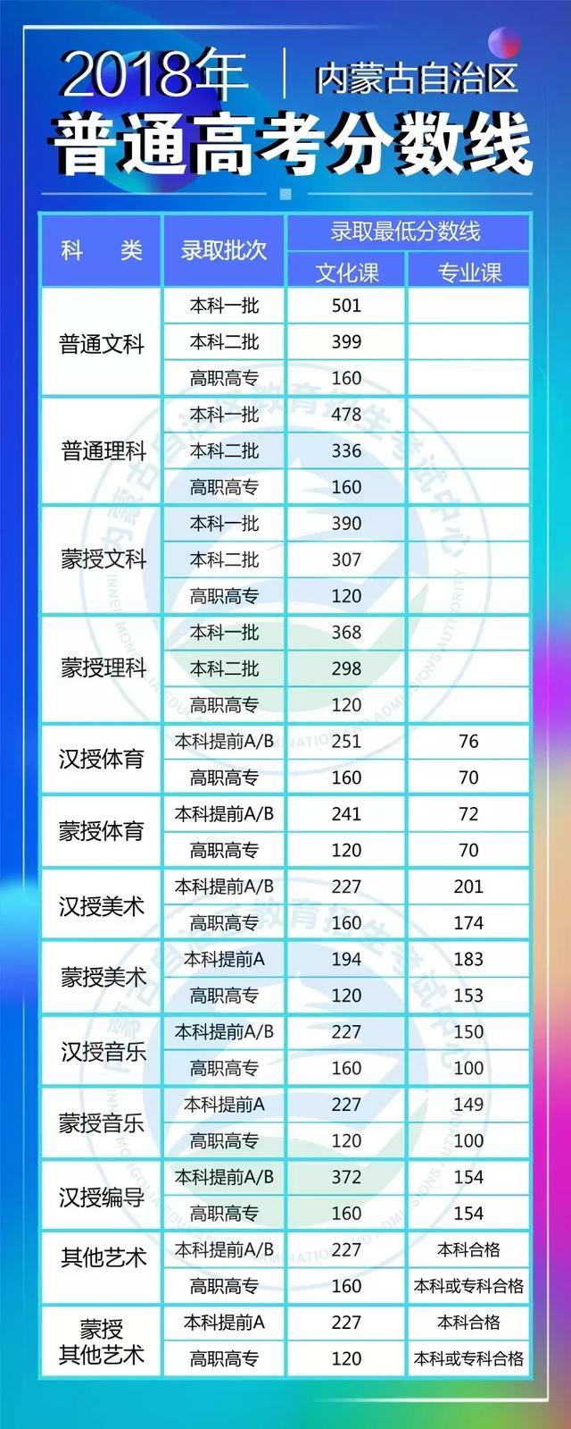2018年内蒙古高考分数线