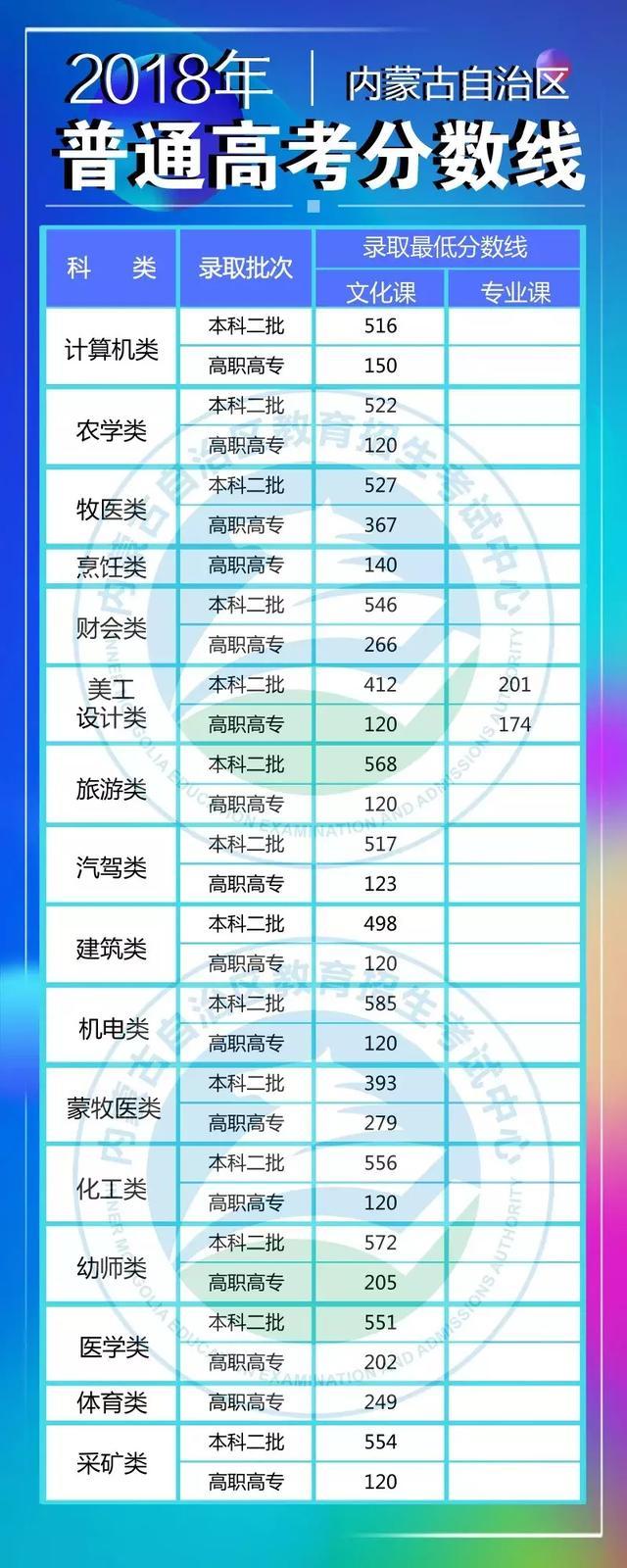 2018年内蒙古高考分数线:一本分数线较去年上涨(文科29分/理科12分)