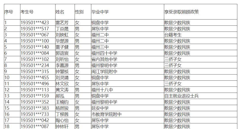 福建省2019年高考招生录取照顾加分资格考生名单公示