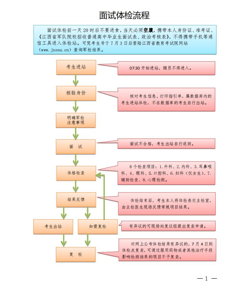 2019年江西省军校招生须知-附面试体检时间及流程