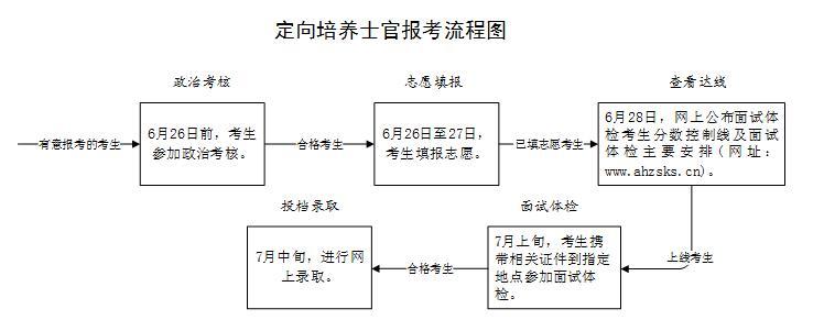 2019年安徽省定向培养士官院校报考流程