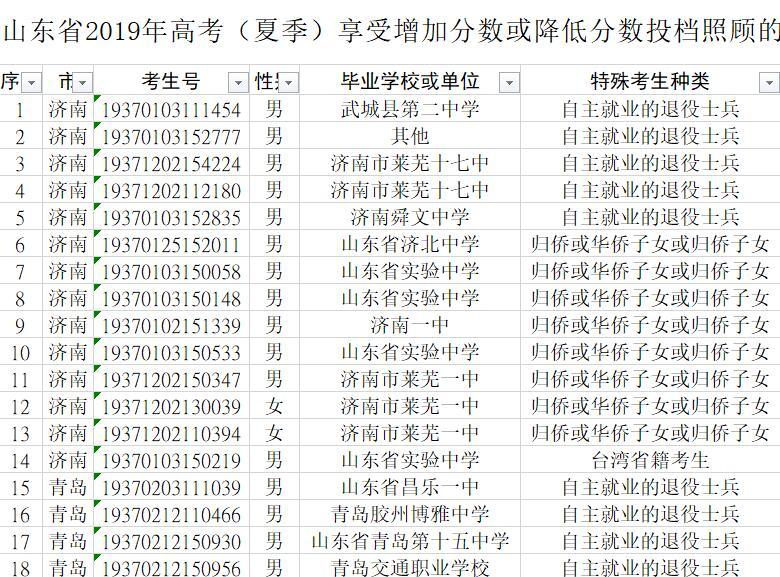 山东省2019年高考(夏季)享受增加分数或降低分数投档照顾的考生名单