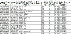 黑龙江省2019年高考申请享受照顾政策录取考生名单公示(高考加分