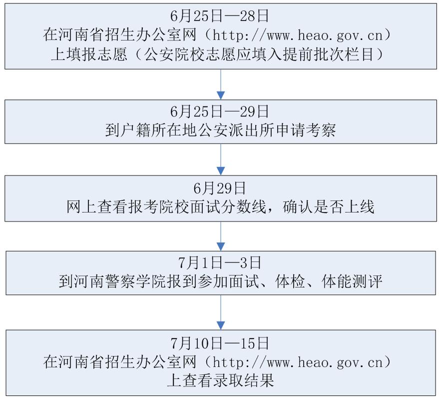 河南省2019年公安院校公安专业招生流程