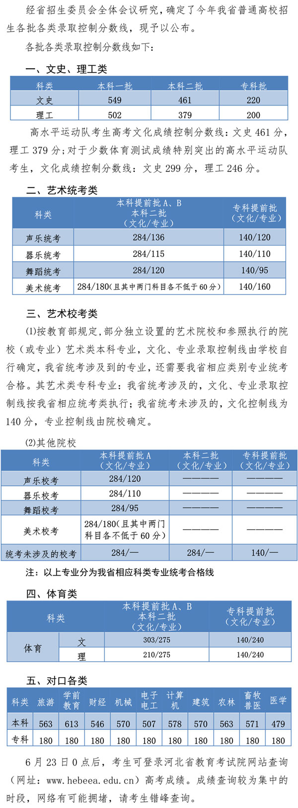 2019年河北省高考各批各类录取控制分数线