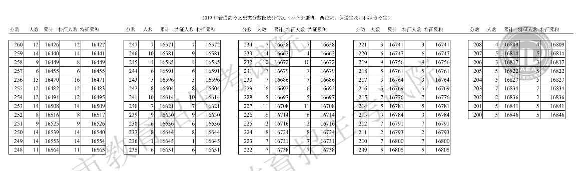 天津2019年高考成绩一分一段表(文史类)3