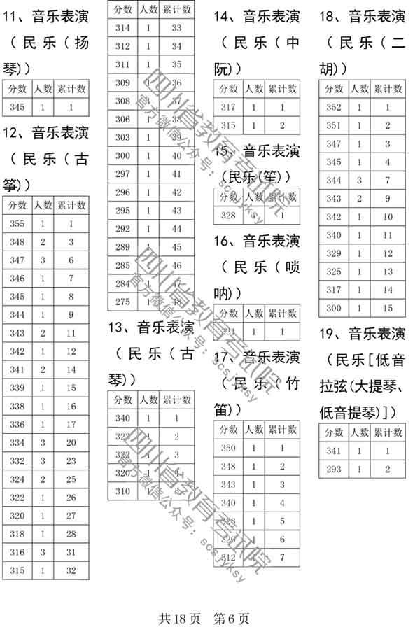 四川省2019年普通高校艺术体育类专业招生各类本科双上线考生人数一分段统计表已经公布6