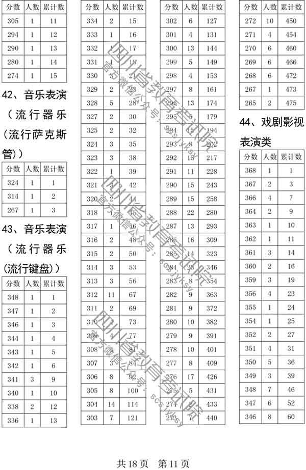 四川省2019年普通高校艺术体育类专业招生各类本科双上线考生人数一分段统计表已经公布11