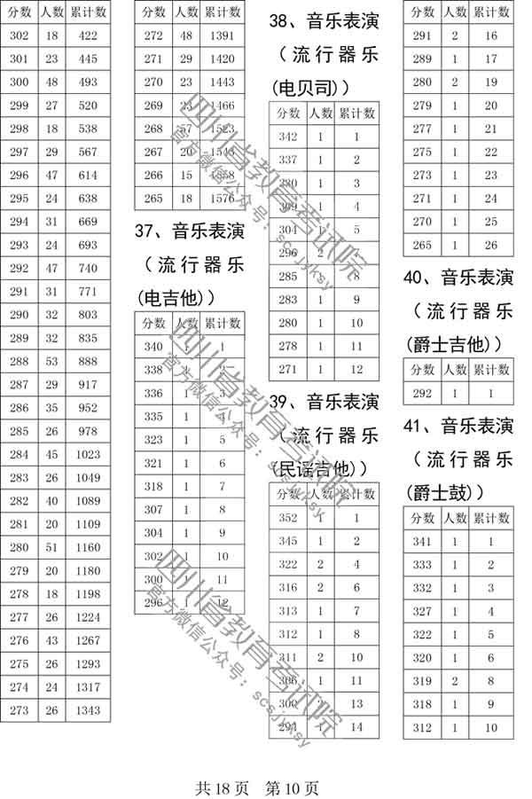 四川省2019年普通高校艺术体育类专业招生各类本科双上线考生人数一分段统计表已经公布10
