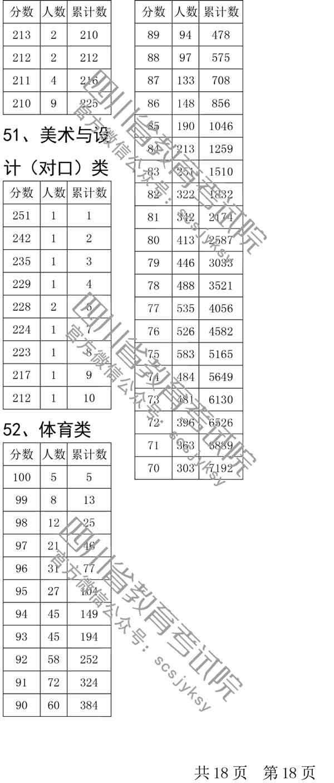 四川省2019年普通高校艺术体育类专业招生各类本科双上线考生人数一分段统计表已经公布18