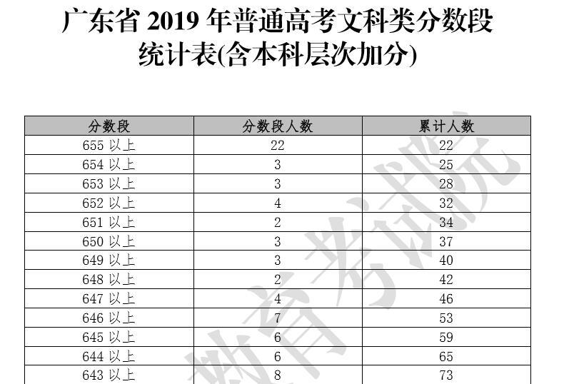 2019广东高考成绩排名-排位查询(一分段)2