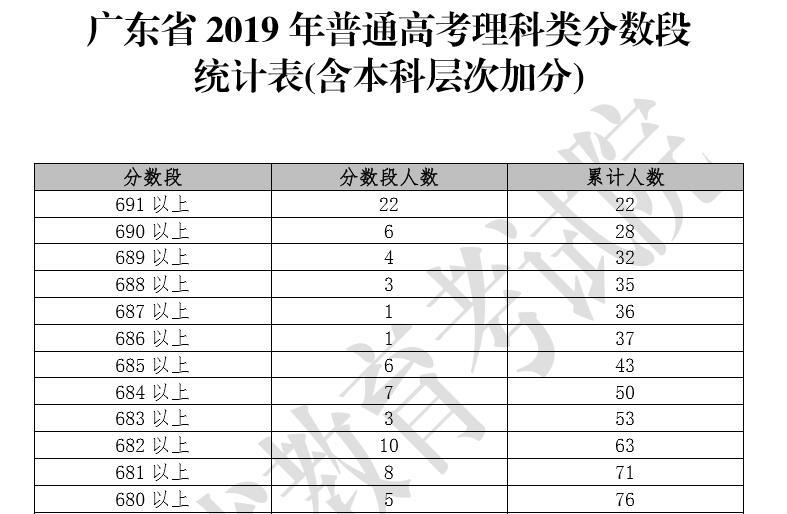 2019年广东高考理科成绩排名一分数段统计表(含本科层次加分)