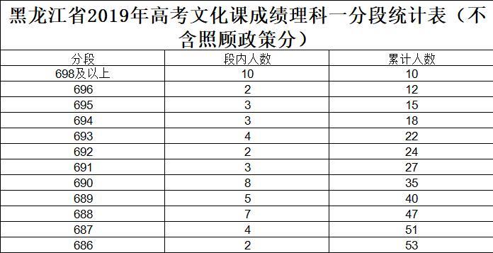 2019黑龙江高考成绩排名-排位查询