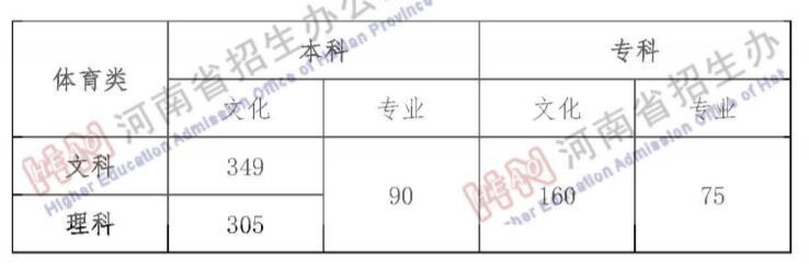 2019年河南省普通高校招生录取控制分数线公布2