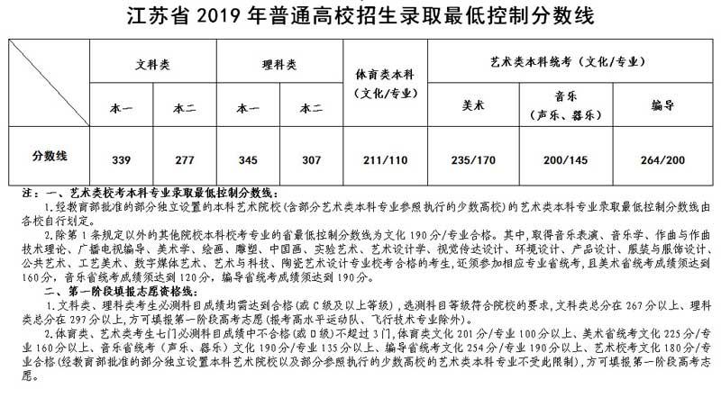 2019江苏高考录取分数线公布