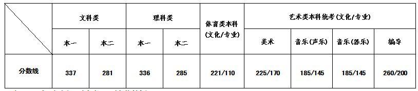 江苏省2018年普通高校招生录取最低控制分数线