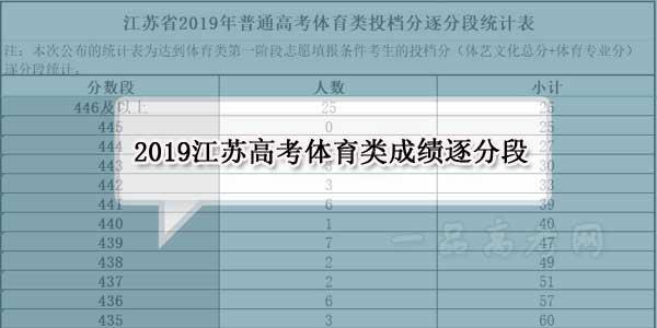 江苏省2019年高考体育类成绩排名 逐分段