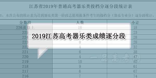 江苏2019年高考器乐类成绩排名 逐分段(一分段)