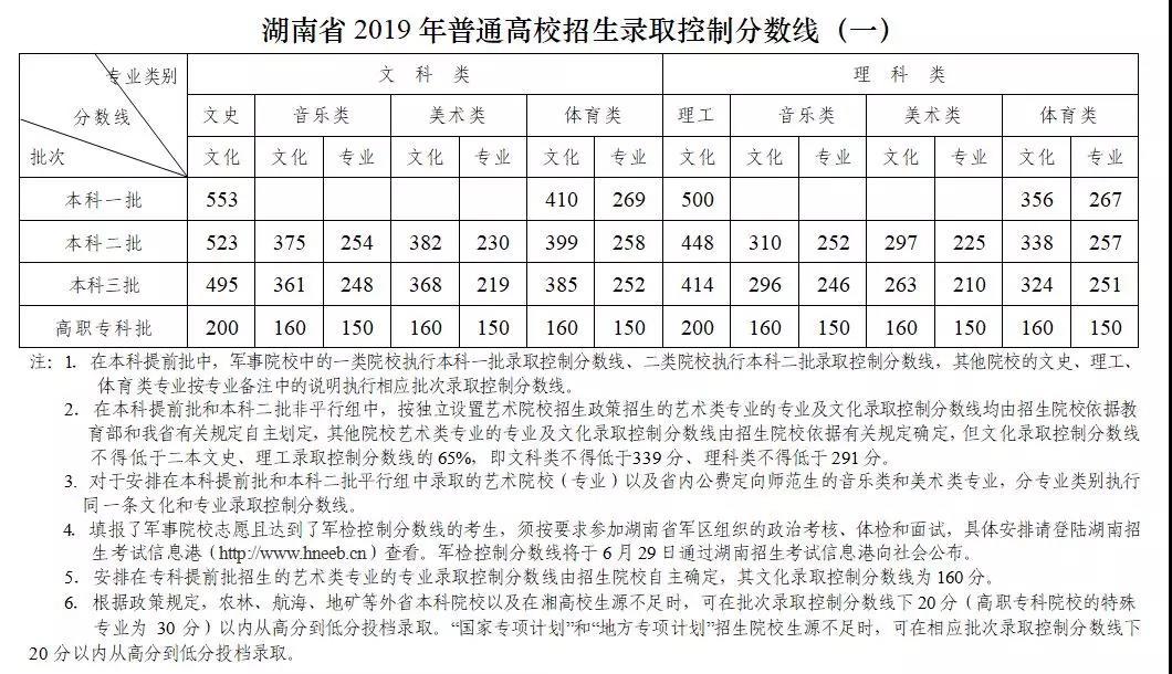 湖南省2019年高考普通高校招生录取控制分数线