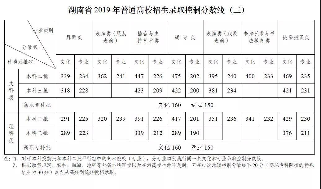 湖南省2019年普通高校招生录取控制分数线(二)