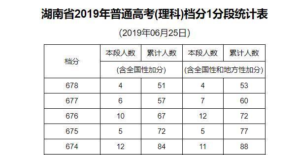 湖南省2019年普通高考(理科)档分1分段统计表