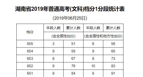 湖南省2019年普通高考(文科)档分1分段统计表
