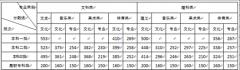 湖南2019年高考新闻发布会,公布高考成绩和录取控制分数线