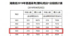 2019湖南高考成绩文科/理科600分以上考生有多少