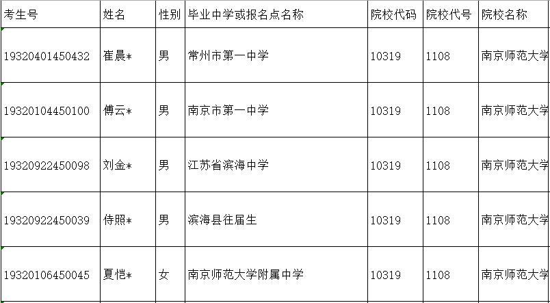 2019年省属部分高校在江苏综合评价录取入选考生名单
