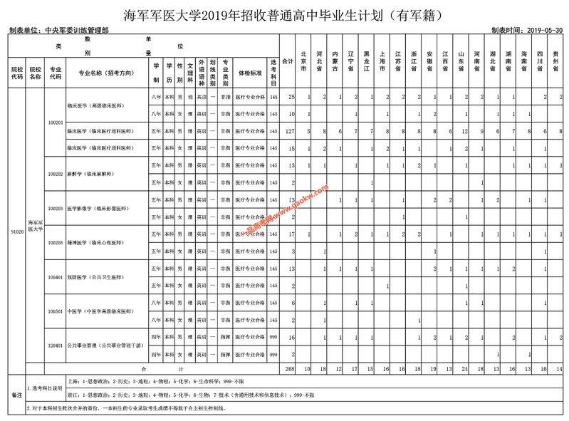 2019年海军军医大学招收普通高中毕业生计划(有军籍)