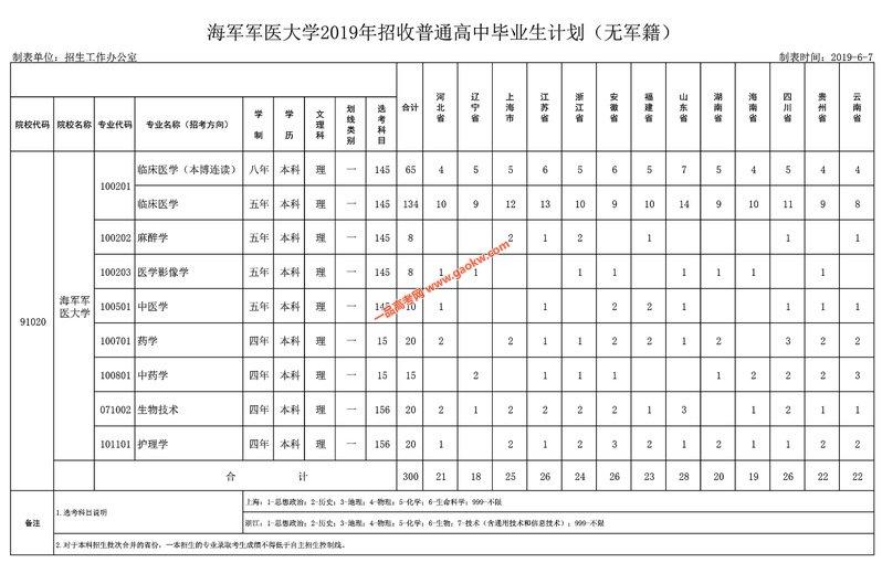 12019年海军军医大学招收普通高中毕业生计划(无军籍)