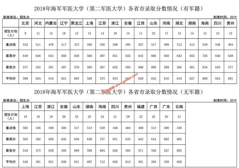 海军军医大学2018年各省录取分数线