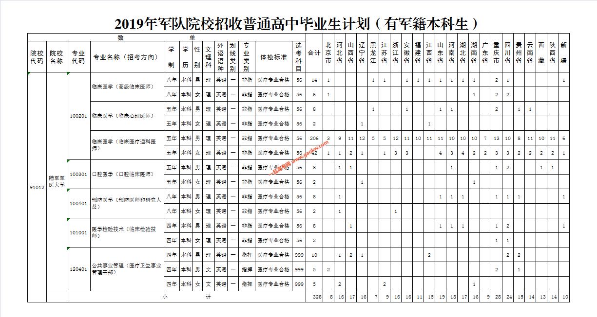 2019年陆军军医大学招收普通高中毕业生计划表(有军籍本科生).png