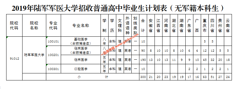 2019年陆军军医大学招收普通高中毕业生计划表(无军籍本科生).png