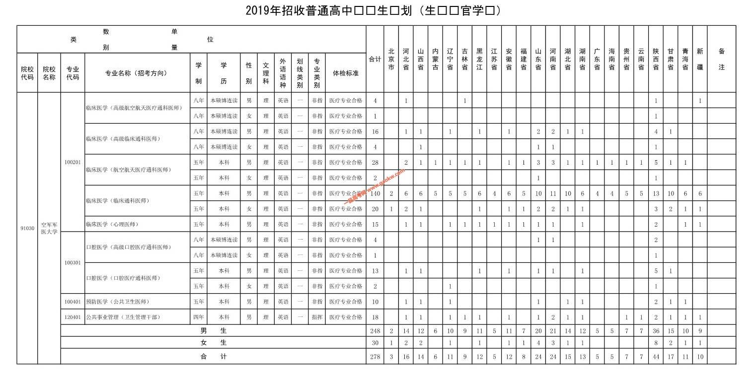 空军军医大学2019年招收普通高中毕业生计划(生长军官学员)