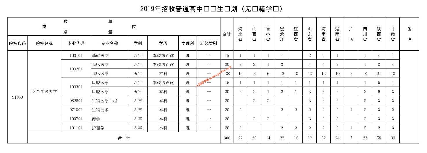 空军军医大学2019年招收普通高中毕业生计划(无军籍学员)
