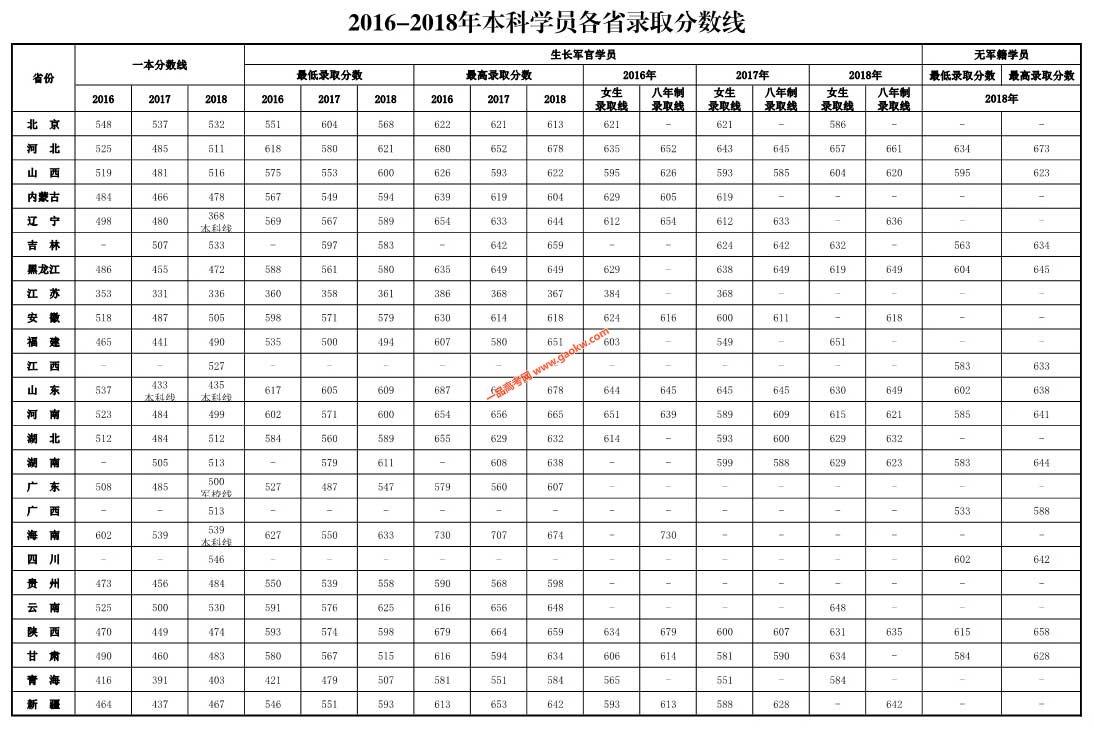 第四军医大学2016-2018年录取线