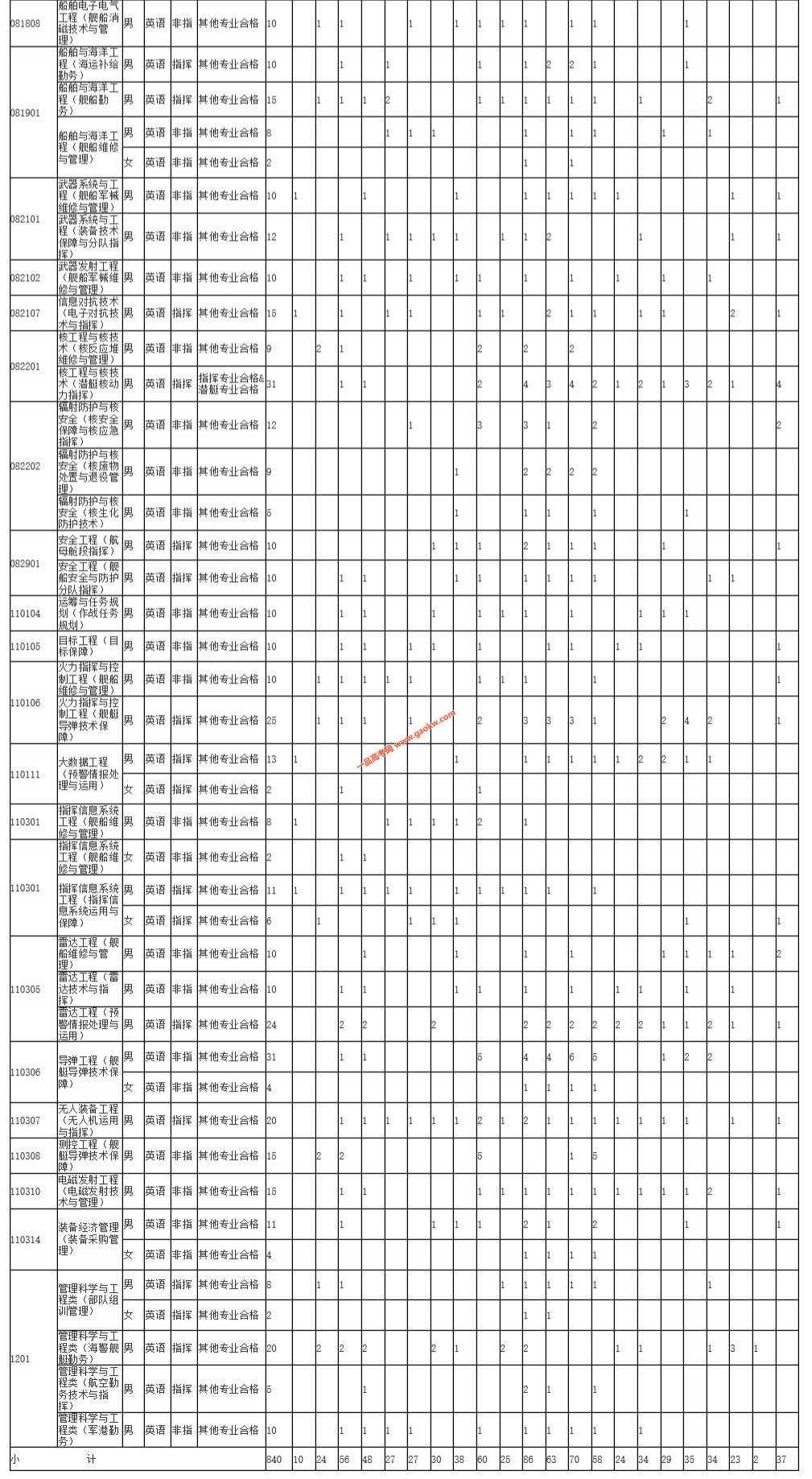 2019年海军工程大学招收普通高中毕业生计划2