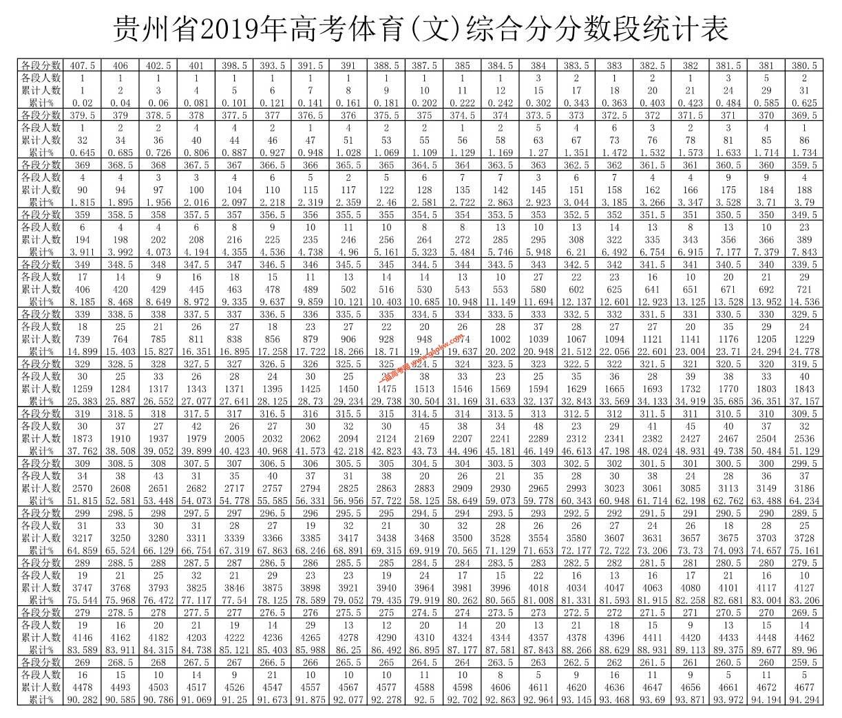 贵州省2019年高考体育类文科一分一段表