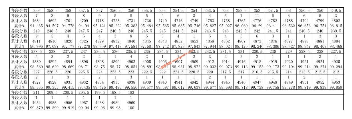 贵州省2019年高考体育类文科一分一段表2