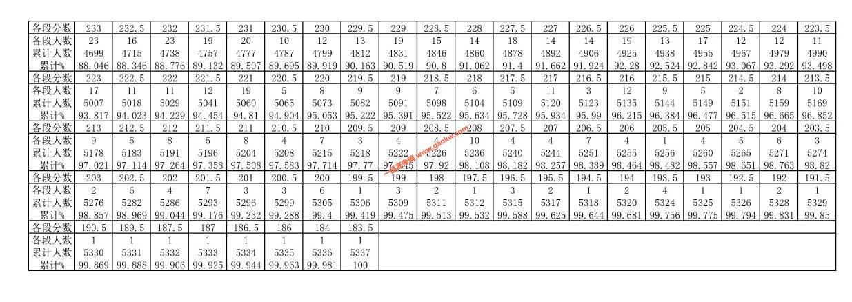 贵州省2019年高考体育类理科一分一段表2